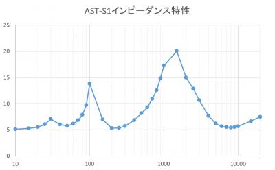Ast_s1